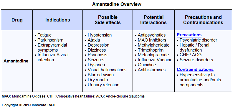 Amantadine 100mg Capsules Side Effects