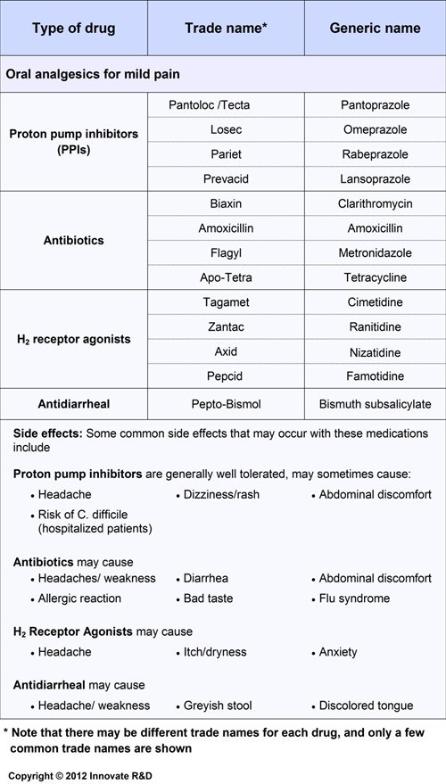 Most commonly used Medications