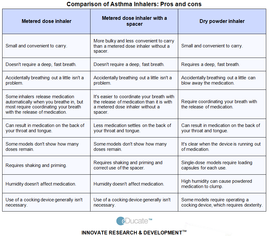 inhaled corticosteroid potency table