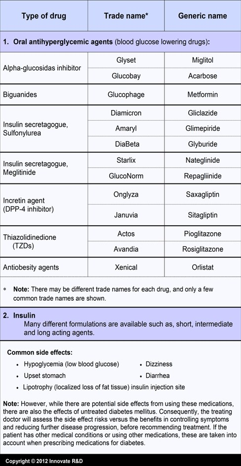 1-DM-Most commonly used Medications