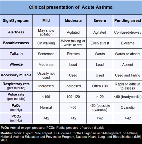 1-Light box-Asthma-Clinical Presentation-Classification NHLBI-Black2
