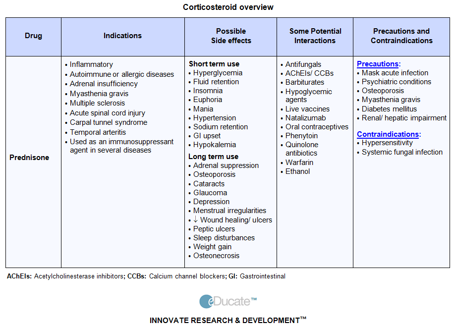 corticosteroid use in pediatrics
