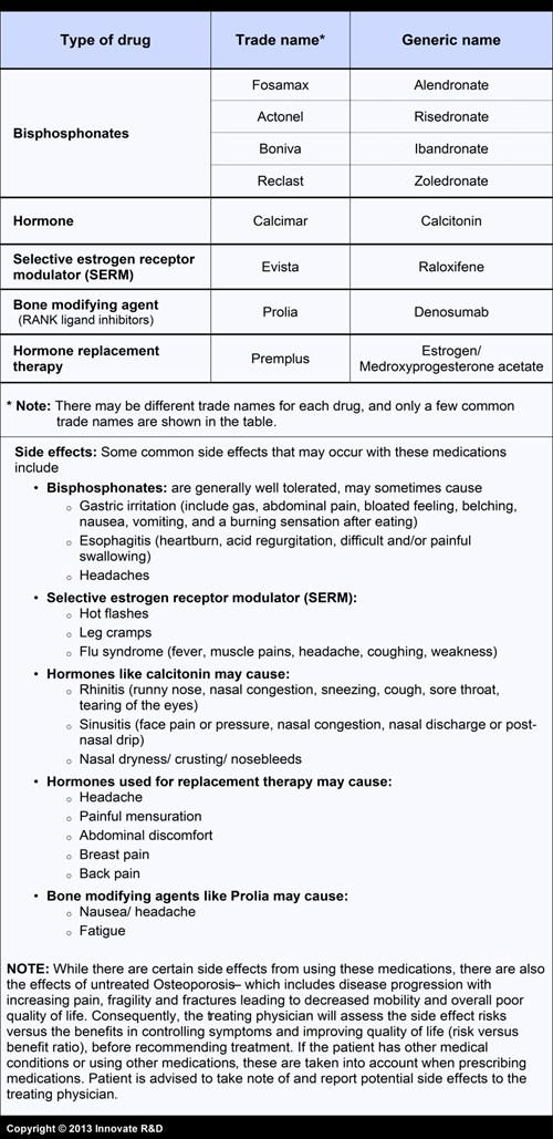 4-Image-Patient-OP-Medications-Treatment