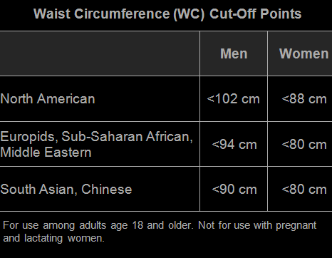 1-b-Image-HTN-Treatment-Waist circumference