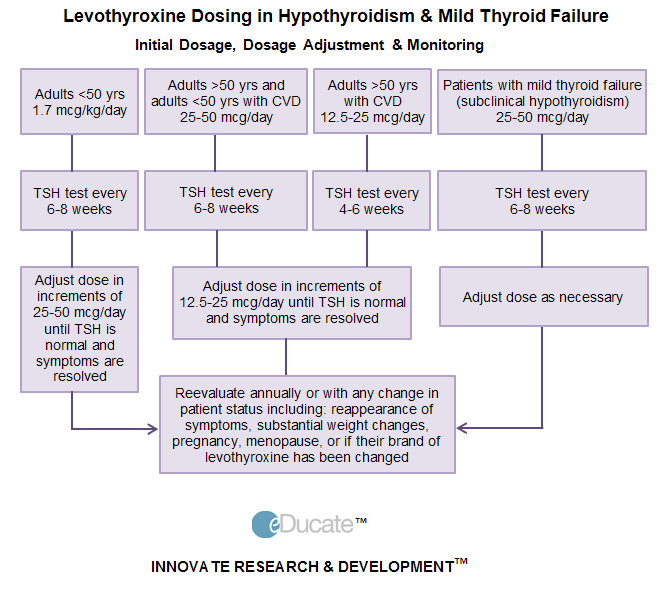 eDucate | Hypothyroidism overview