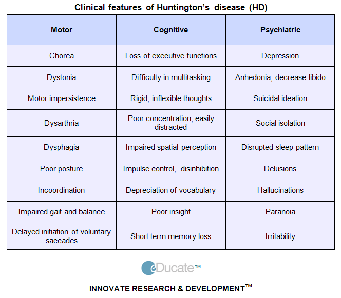 huntingtons disease an overview essay Huntington's disease (hd) is an inherited disorder that causes degeneration of brain cells, called neurons, in motor control regions of the brain, as well as other areas symptoms of the disease, which gets progressively worse, include uncontrolled movements (called chorea), abnormal body postures, and changes in behavior, emotion, judgment, and.