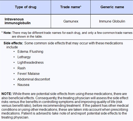 4-Lightbox-Medication-GBS-Patinet