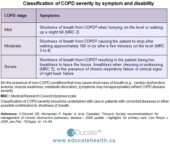a written reflection copd prna 2001l
