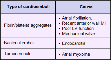 Type of cardioemboli and its causes