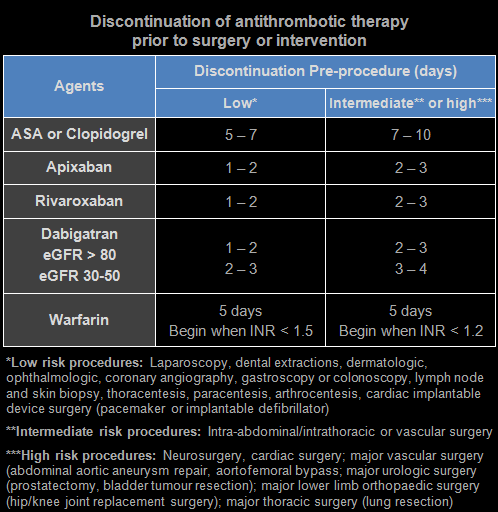 Discontinuation of antithrombotic therapy