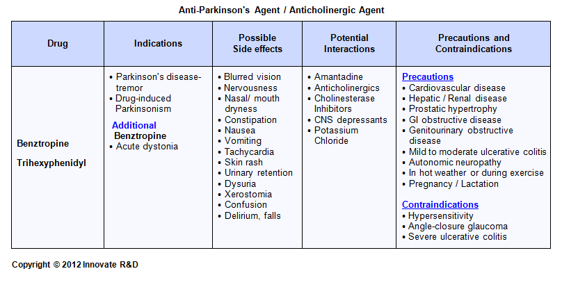 Parkinson Medikation