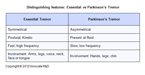 a comparison of parkinsons disease and huntingtons disease Statistics on parkinson's disease including rates of occurrence, number of new cases each year, and affect of family history.