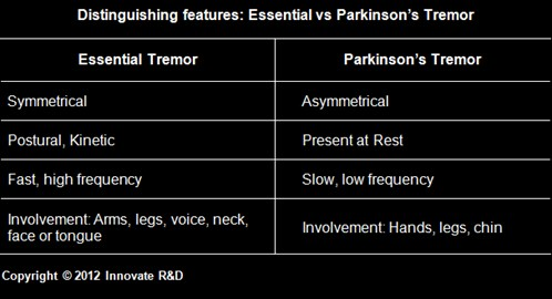 Light Box-1-Parkinson Disease-Clinical Presentation-Essential vs Parkinson Tremor